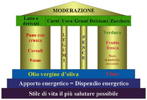 Tempio della dieta Mediterranea